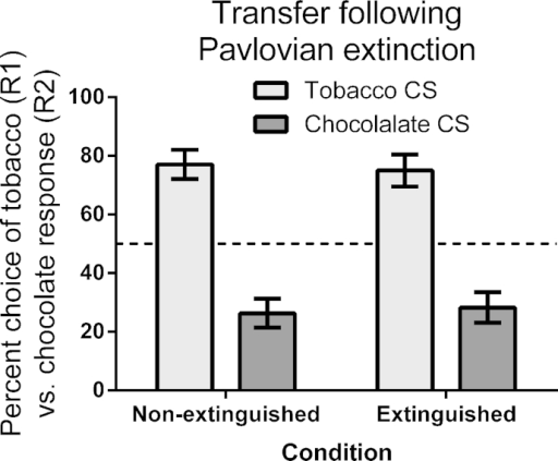Mean percent choice between a tobacco (R1) vs. chocolate response (R2) (±sem) in the four CSs from Pavlovian training, in the PIT test. The horizontal dashed line at 50% represents indifference between the two responses.