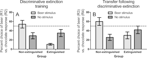 (A) Mean percent choice between a beer response (R1) vs. chocolate response (R2) (±sem) during discriminative extinction training. For the non-extinguished group, both responses were reinforced in both the beer stimulus and no stimulus conditions, yet the beer stimulus primed the beer response. For the extinguished group, the beer stimulus selectively signalled that the beer response would not be reinforced, and came to suppress the beer response. (B) Percent choice between a new beer response (R3) vs. chocolate response (R4) (±sem) in a PIT test in the presence of the beer stimulus and no stimulus established in training. The suppressive effect of the beer stimulus on beer responding acquired by the extinguished group in training with R1, generalized to the new beer response R3 in the transfer test.