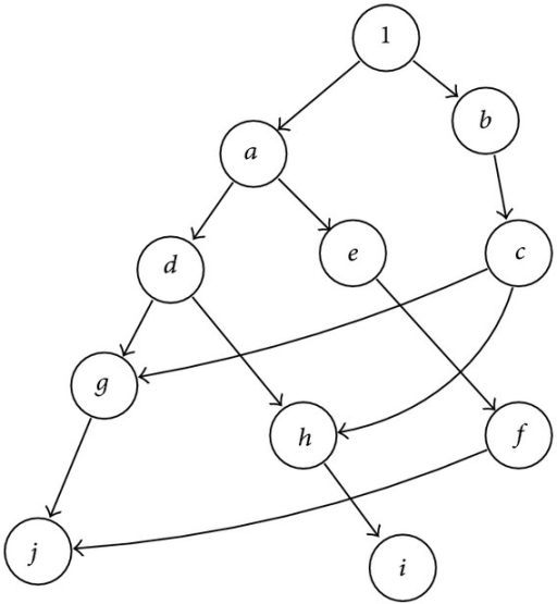 Determinant graph with node reuse.