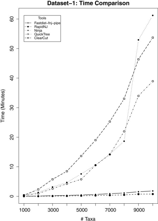 Time comparison analysis for dataset-1. Ten gene families were considered for this analysis, with family size ranging from 1,000 to 10,000. Vertical axis represents 'User time' while horizontal axis represents the number of gene sequences per gene family. RapidNJ is slightly faster then fastdist-fnj pipe.