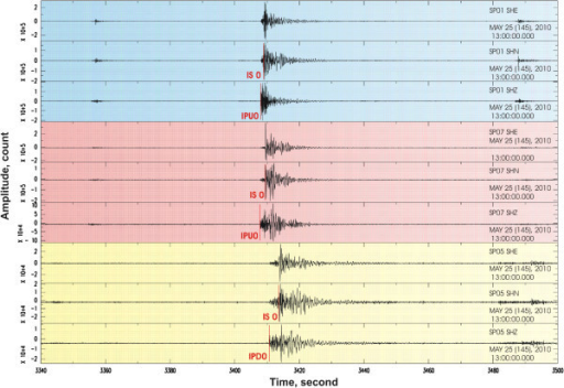 Example of seismic record of several aftershocks by 3 portable stations with indications of the P and S arrivals is presented.