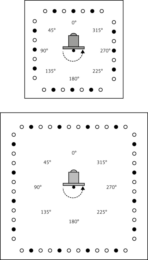 Tube configuration in MEDISUN-2800 PC-AB (Lodz, top) and MEDISUN-2800-44-PC AB (Poznan, bottom) cabin and position of the calibration unit in the centre. Full and open circles mark narrow band UVB TL-01 tubes and broad band UVA TL-09 tubes, respectively. The arrows show the anticlockwise rotation of the calibration unit. The rotation angles are shown round in the circle