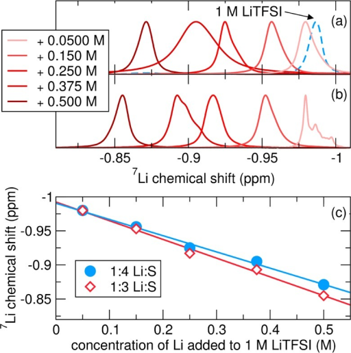 SolutionNMR spectra of varying concentrations of Li+ + Sx2– in the electrolyte,1 M LiTFSI in DOL/DME. In (a) a 1:4 Li:S starting ratio was employed,while in (b) the ratio was 1:3 Li:S. (c) The chemical shift displaysa linear dependence on the concentration in each case. A lower Li:Sratio causes a smaller signal shift to higher frequencies.