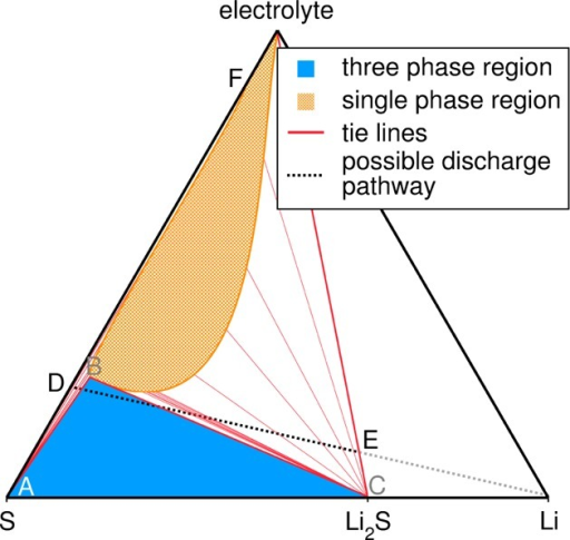 Proposed ternarydiagram describing the pathway of the Li–Sdischarge. The system can only be explained using a ternary phasediagram as the electrolyte is actively involved in the discharge pathway.The approximate discharge profile would exhibit a plateau when passingthrough the three-phase region, a voltage drop upon exiting the three-phaseregion, and another plateau when passing through the two-phase regionsthereafter. This would result in two plateaus, as seen in experiment.
