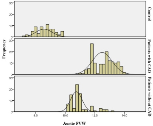 The histograms of aortic PWV in the studied groups.