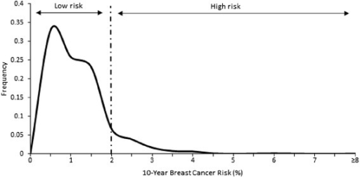 Distribution for ten-year risk invasive breast cancer in participants of the MyMammo study. Low risk is defined by having 10-year risk of less than 2 % while high risk is defined by 2 % or greater risk of developing breast cancer in the next 10 years. The majority of women (n=1415, 97.3 %) were at low risk of breast cancer and 38 out of 1453 of women (2.7 %) is predicted to be at risk of developing invasive breast cancer in the next 10 years