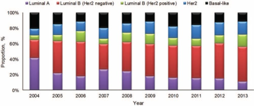 The distribution of molecular subtypes of breast cancer in the study from 2004 to 2013.