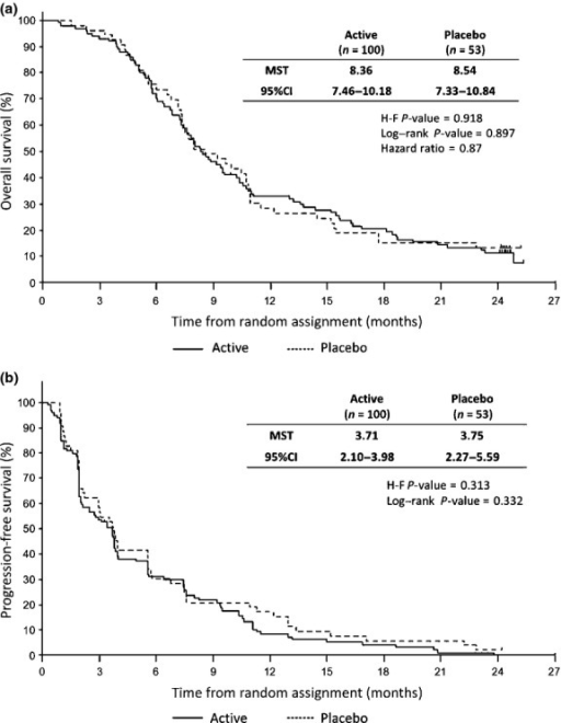 Kaplan–Meier estimates of overall survival (a) and progression-free survival (b) in pancreatic cancer patients treated with gemcitabine and elpamotide (Active group) or gemcitabine and placebo (Placebo group), according to treatment group. CI, confidence interval; H-F, Harrington–Fleming test; MST, median survival time.