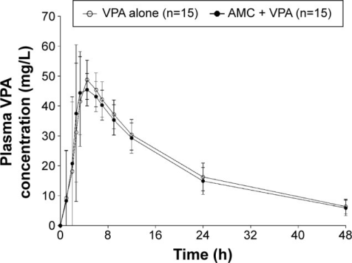 Mean plasma VPA concentration–time profiles with and without AMC in healthy subjects.Note: Error bars represent standard deviation.Abbreviations: h, hour; VPA, valproic acid; AMC, amoxicillin/clavulanic acid.