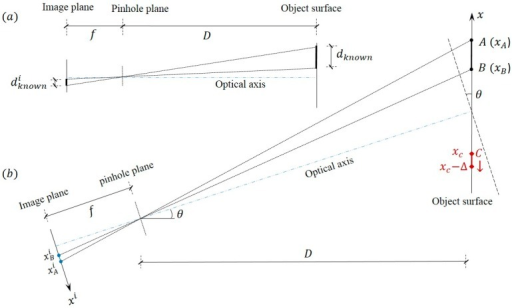 Scaling factor determination: (a) optical axis perpendicular to object surface; (b) optical axis non-perpendicular to object surface.
