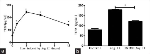 Angiotensin II (Ang II) induced the expression of thromboxane B2 (TXB2) in human aortic endothelial cells (HAECs). (a) Ang II's effect on TXB2 expression; *P < 0.001 vs. 0 h. (b) HAECs were pretreated with NS-398 (2.5 μmol/L) and then incubated by Ang II for 3 h. *P < 0.001. Data represent the mean ± standard deviation (n = 3).
