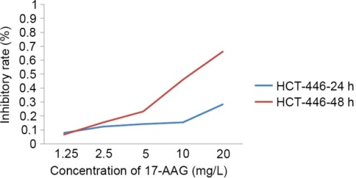 Inhibitory effects of different concentration of 17-AAG. 17-AAG, 17-allylamino-17-demethoxygeldanamycin.