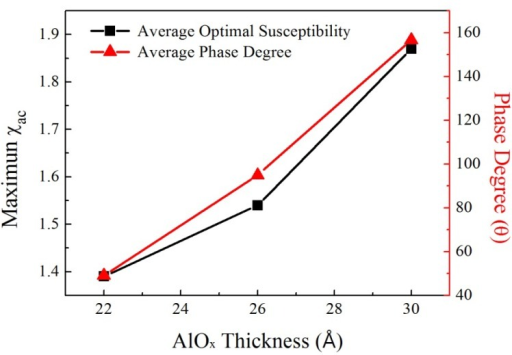 Mean optimal susceptibility and average phase angle as functions of AlOx barrier thickness.
