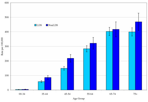 Age-specific malignant breast cancer incidence among white women in Utah according to LDS status, 1995–99