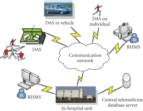 Structure of the designed Health Telemonitoring System.