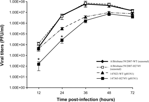 Replicative capacities of wild-type (WT) and H274Y mutant isolates of pH1N1 and seasonal A/H1N1 viruses.Viral titers were determined at the indicated time points from supernatants of ST6Gal I-expressing MDCK cells infected with pH1N1 A/Québec/147023/2009 (WT), pH1N1 A/Québec/147365/2009 (H274Y mutant), A/Brisbane/59/07-like (WT) and A/Brisbane/59/07-like (H274Y mutant) isolates at a multiplicity of infection (MOI) of 0.001. Mean viral titers ± SD from triplicate experiments were determined by using standard plaque assays. * P<0.05 between the WT and H274Y pH1N1 viral titers.
