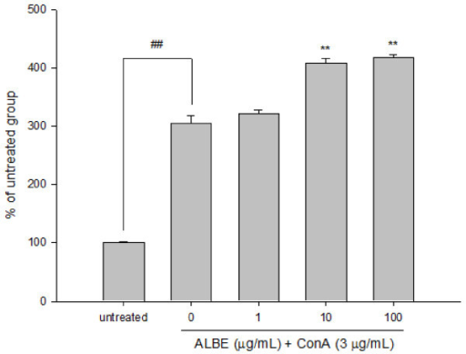 Effects of ALBE on the proliferation of ConA-induced primary murine splenocytes. Splenocytes were treated with various concentrations of ALBE and ConA (3 μg/ml) for 72 h. Cell proliferation was assessed using XTT assays. Absorbance was measure data at 450 nm and 650 nm. Each bar shows the means ± SEM of four independent experiments. ##P < 0.01: significantly different from the untreated group. **P < 0.01: significantly different from the ConA alone group.