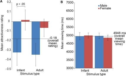 'Liking' and 'wanting' infant and adult                        faces.Women's mean ratings of the attractiveness of infant faces were                        significantly higher than men's mean ratings. There was no difference                        in women's and men's attractiveness ratings for the adult faces                        (left). Men and women's motivational salience (measured by mean                        viewing times) did not differ significantly for infant or adult faces                        (right). Error bars represent the mean +/− standard error.