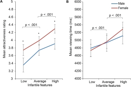 The effect of infantile features on 'liking' and                        'wanting'.Both men and women rated infant faces with more 'infantile                        features' as significantly more attractive than infant faces with less                        'infantile features'. Women's overall ratings of infant                        attractiveness were significantly higher than men's (left). There was                        a significant effect of the level of infantile features on mean viewing                        times, but this did not differ between men and women (right). Error bars                        represent mean +/− standard error. * p<0.05.