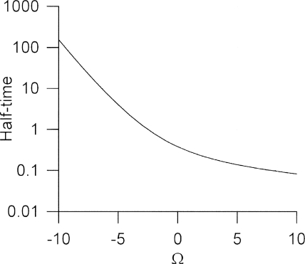 The dimensionless half-time for translocation (tD/L2) as a function of the Péclet number, Ω, calculated from the drift-diffusion model.