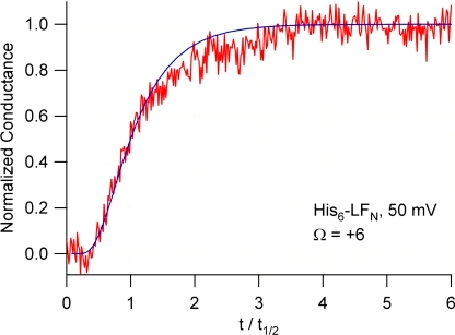 The fit of the drift-diffusion model to the translocation kinetics of a single His6-LFN molecule. Drift-diffusion model, blue curve; single His6-LFN molecule, red curve. The red curve is the same as that in Fig. 7, except that the time axis has been normalized by the half-time.
