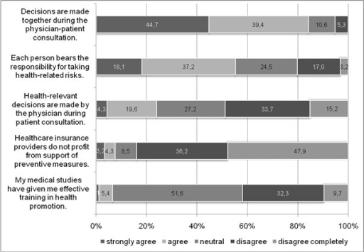 Agreement with statements on attitudes and positions concerning preventive medicine (five-point Likert scales) in % of answers