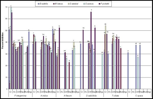 Comparative percent inhibition of thirty six extracts from six medicinal plants against different bacterial strains. Alphabets on bars represent LSD values at p < 0.05. Cr = Crude extract, Hx = Hexane fraction, Chf = Chloroform fraction, Etac = Ethyl acetate fraction, Moh = Methanol fraction, Aqu = Aqueous fraction