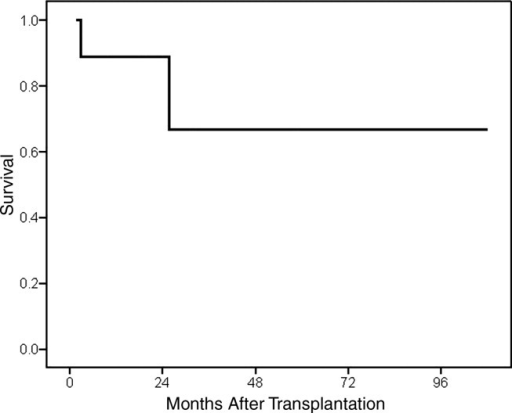 Survival after LT for AIP. Two of the 10 patients who underwent LT for AIP died (1 patient at 98 days and 1 patient at 26 months). The median follow-up time was 23.4 months.