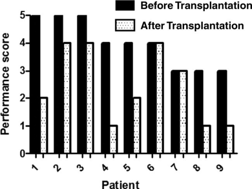 Pretransplant and posttransplant performance scores for 9 patients who underwent LT for AIP and had significant postoperative survival. The following scale is used to describe their quality of life: (1) the patient is able to carry out normal activities without restriction, (2) the patient is restricted only from physically strenuous activity, (3) the patient can move freely and is capable of self-care but is incapable of any form of work, (4) the patient is capable of only limited self-care and is mostly confined to a bed or a chair, and (5) the patient is completely reliant on nursing/medical care. All these patients were prevented from performing any type of work before LT; 6 patients were mostly confined to a bed or a chair or were completely reliant on medical/nursing care. LT led to significant improvements in the quality of life for most of the patients; their posttransplant limitations either depended on chronic neurological deficits sustained before transplantation or resulted from those deficits (eg, contractures).