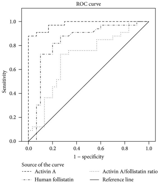 Receiver Operating Characteristics (ROC) curve analyses for the diagnostic accuracy of activin A, follistatin, and activin A/follistatin ratio values to discriminate a viable intrauterine pregnancy from an ectopic pregnancy. *Normal versus ectopic.