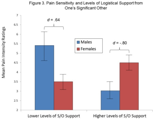 Mean pain intensity ratings according to Sex and Logistical Support received from significant other (S/O).Level of S/O support is represented by values lower than and greater than the sample mean. Bars indicate standard errors of the mean.