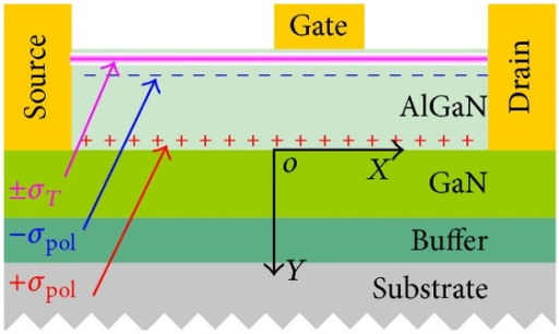 Cross-sectional structure of AlGaN/GaN HEMT. Positive sheet charge +σpol is caused by spontaneous polarization and piezoelectric effect. Equivalent negative sheet charge −σpol is fixed on the AlGaN surface. Surface trap states are represented with ±σT.