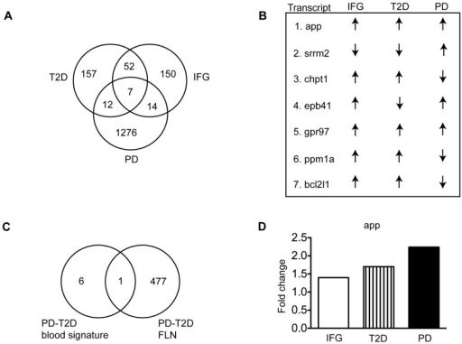 Identification Of A Blood Signature Of Parkinsons Dise Open I
