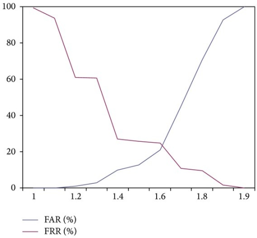 FAR and FRR using Experiment 4 (iris and fingerprint fusion based sum rule matching).
