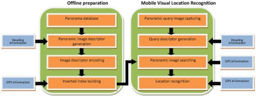 Panorama based on-device MVLR framework.