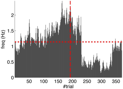 Fluctuations in the spontaneous IO rate. Mean IO rate in each trial of the experiment. The horizontal dotted line marks the 1.14 Hz level of activity. The vertical dashed line marks the transition from acquisition to extinction trials.