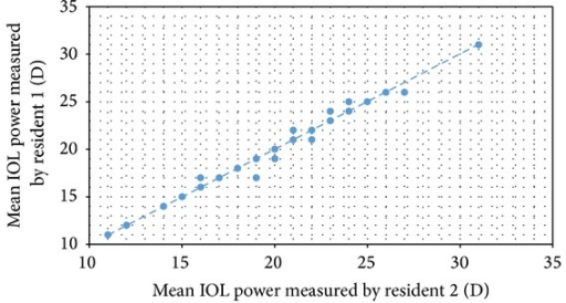 Correlation of mean IOL power measurements performed by both residents using the SRK/T formula.