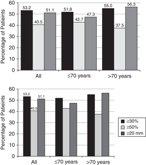 Percentage of patients with a ≥30%, ≥50%, or ≥20 mm reduction in the Visual Analog Scale (VAS) from baseline to Week 8, LOCF. Patients were groups as All, ≤70 years, and >70 years.