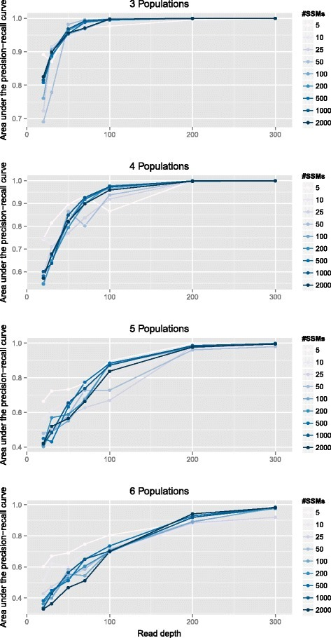 Reconstruction accuracy. Each panel shows the relationship between the read depth and the accuracy of the resulting clustering, measured as the area under the precision–recall curve (AUPRC). Plots for three, four, five and six populations are shown with each line representing a different number of SSMs per cancerous population. SSM, simple somatic mutation.