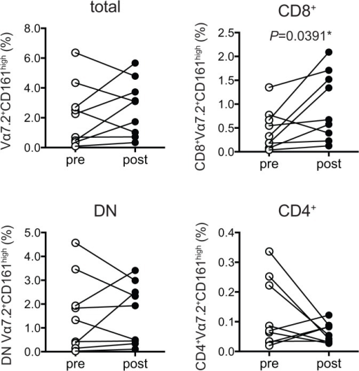 Effect of the daily drug treatment on MAIT cell frequency in FMS.The percentage of total, CD8+, DN, and CD4+ MAIT cells (Vα7.2+CD161high) within total T cells (CD3+) from the same individuals (n = 9) before and after the drug treatment interruption is shown. The statistical significance and P value were with the Wilcoxon matched-pairs signed rank test. Asterisk shows significance. *: P< 0.05