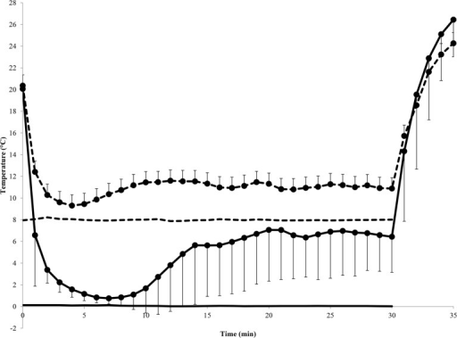 Mean (± SD) finger temperature during immersion and recovery and mean water temperature during immersion.Dashed line = 8°C trial; solid line = 0°C trial. Marker = finger temperature; no marker = water temperature.