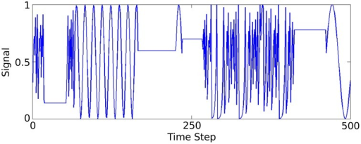 Plot of 500 of the 50,000 data samples generated according to Jaeger's tri-function system recognition time-series task (Jaeger, 2007).