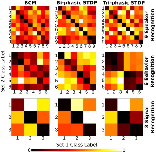 Class correlation of structural synaptic adaptation. Heat map plots indicate the structure learned on each class for the three tasks under each of the plasticity rules. Essentially, it is a confusion matrix of the geometric distance between the weight matrix adaptation of each class of sample. The training data for each task is divided into two sets. Class-average adaptation is found for each set. There is then a distance calculated between each class of the two sets. Lower values on the descending diagonal indicate higher correlation within a class adaptation and therefore strong class-specific structure learned.