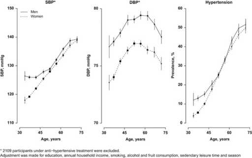 Associations of systolic blood pressure (SBP), diastolic blood pressure (DBP) and prevalence of hypertension with age. The means of blood pressure were calculated for each age group (5-year interval), adjusting for education, annual household income, smoking, alcohol and fruit consumption, sedentary leisure time and season.