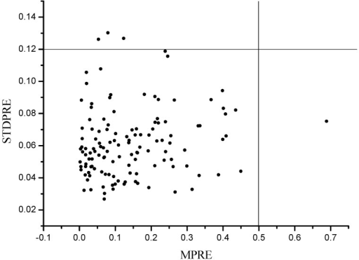 Scatter plot of MPRE and STDPRE of MCPLS.