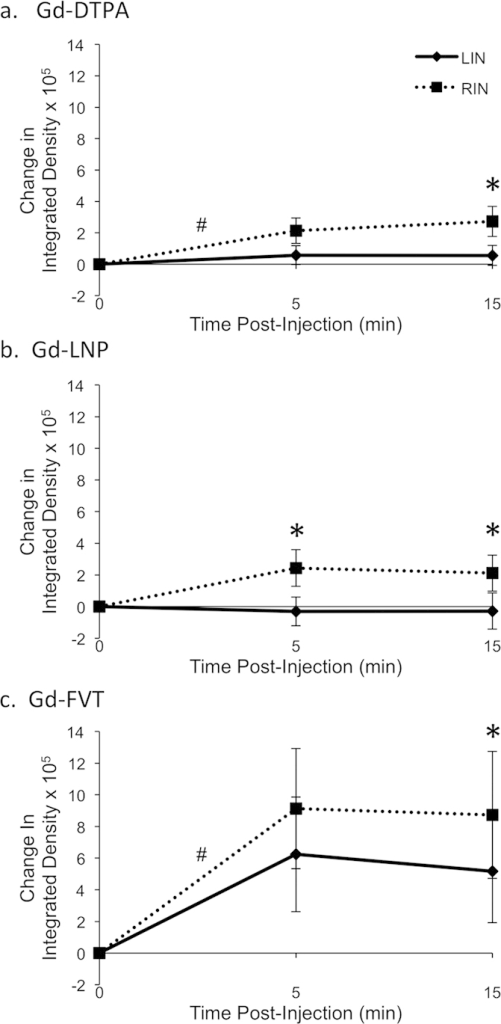 Quantitation Of Contrast Agent Uptake In Inguinal Lymph Open I