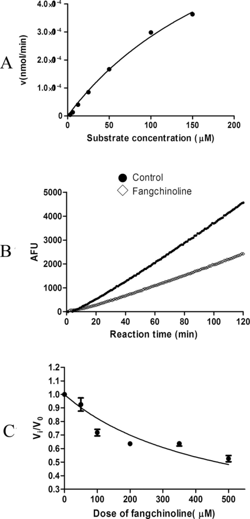 Inhibitive effects of fangchinoline on activity of purified human 20S proteasome.(A) Hydrolysis of the β1-specific fluorigenic peptide substrate Z-LLE-AMC at different concentrations by purified human 20S proteasome. (B) Time-dependent hydrolysis of 75 μM substrate Z-LLE-AMC by 20S proteasome with or without presence of 500 μM fangchinoline. (C) Inhibitive effects of fangchinoline at different concentrations on hydrolysis activity of 20S proteasome. Data were statistical results of three independent experiments.