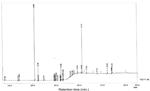 Figure 2: GC-MS chromatogram of methanolic crude extract of A. houstonianum leaves