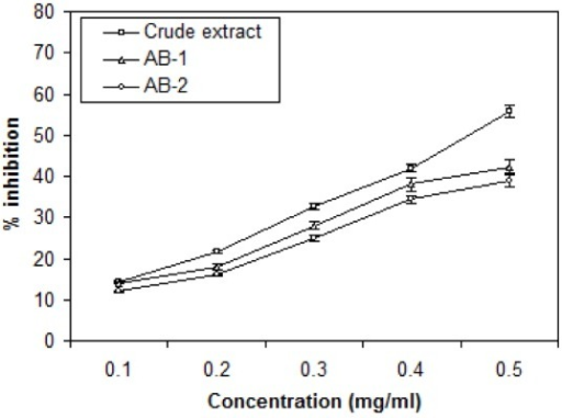 Effects of crude extract and active bands (AB-1 and AB-2) isolated through TLC from leaves of A. houstonianum on the scavenging of DPPH. Values are mean ± SE of three replicates