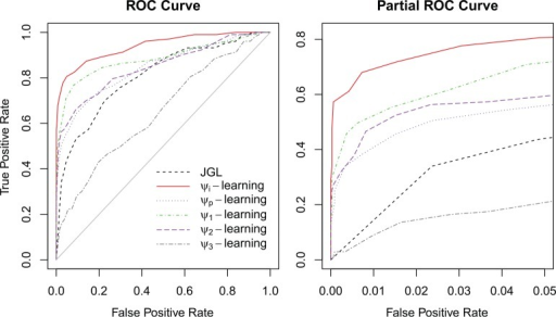 ROC curve and partial ROC curve under FPR < 0.05 for all methods where the sample and network sizes are n = 100 and p = 83.FPR indicates false-positive rate; JGL, joint graphical lasso; ROC, receiver operating characteristic curve.